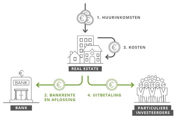 vastgoed beleggen voor beginners