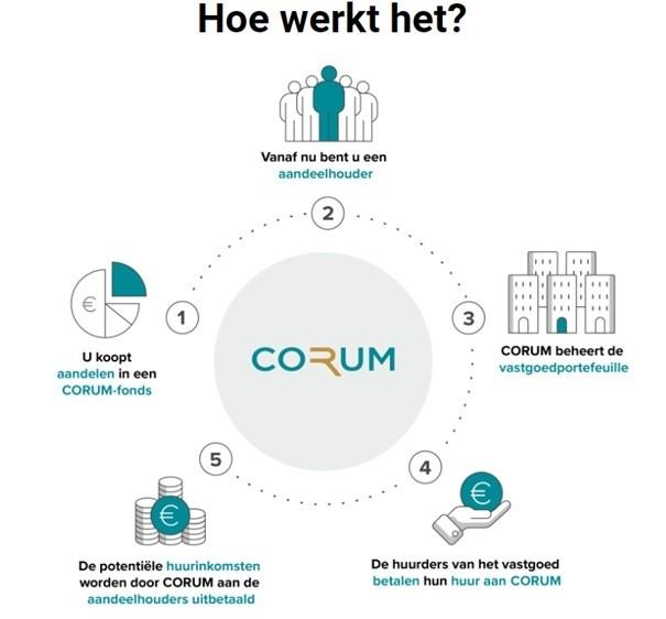 vastgoedfondsen nederland vergelijken