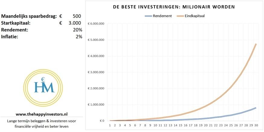 wat-zijn-de-beste-investeringen-miljonair-worden
