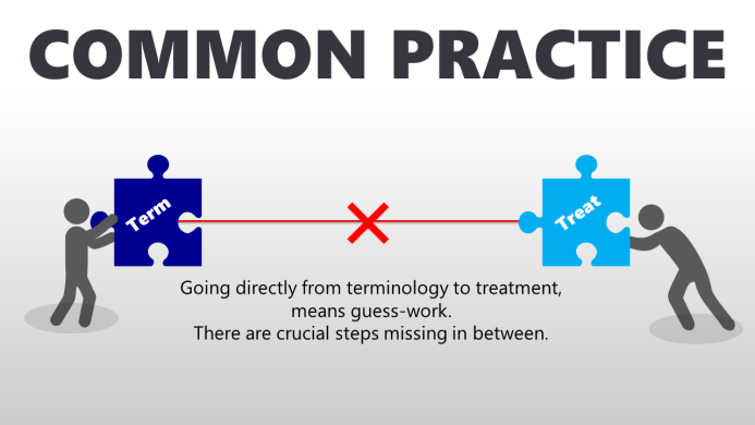 Common Practice - Going directly from terminology to treatment