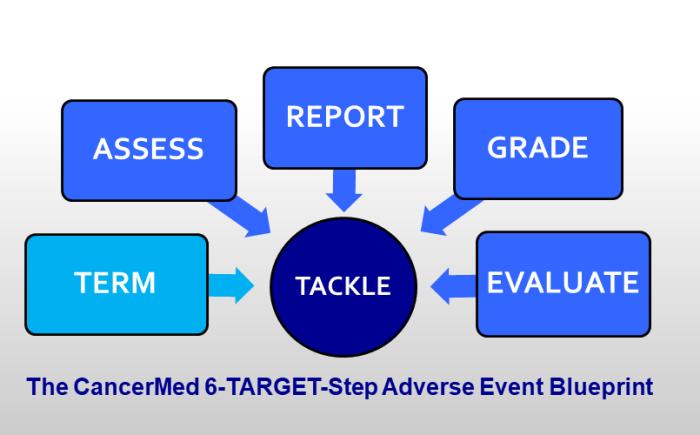 The 6-step side effect management blueprint