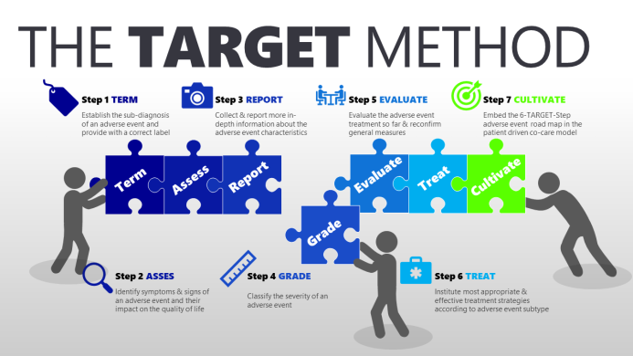 The TARGET Method