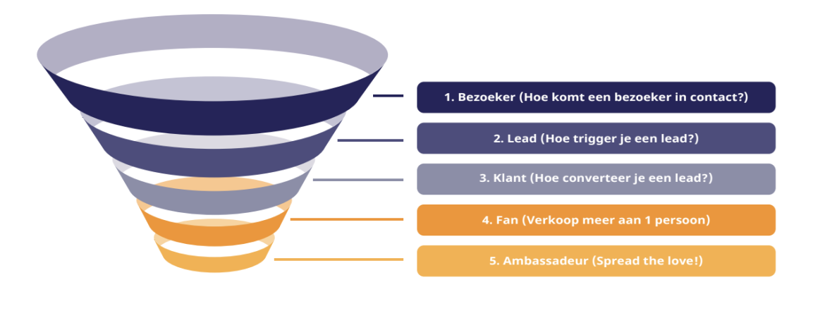 Marketingfunnel Traffic Leaders