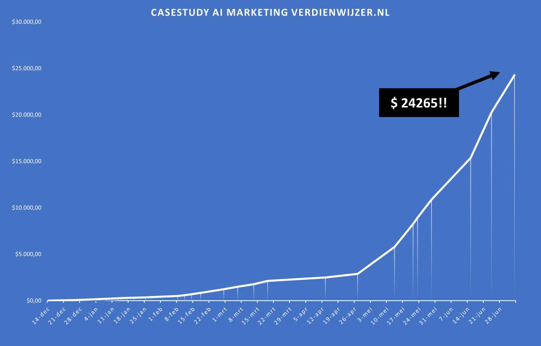 casestudy ai marketing