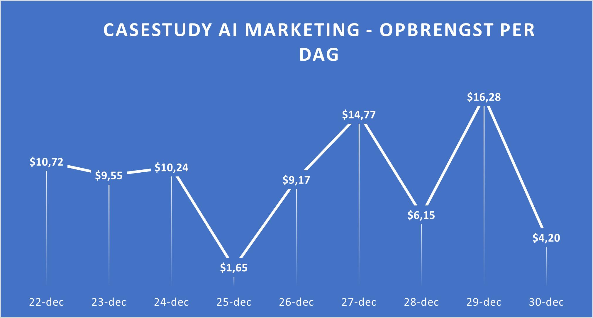 ai marketing opbrengst per dag