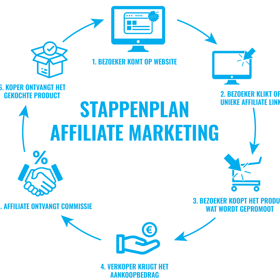 de waarheid over affiliate marketing