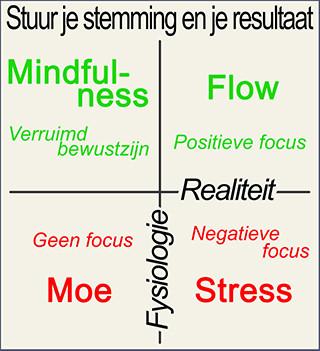 Stress en flow