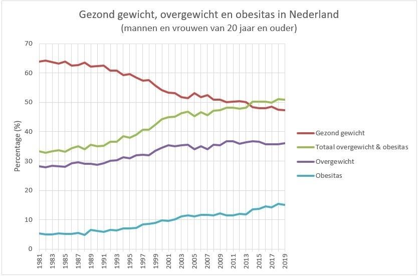 grafiek met mate van overgewicht