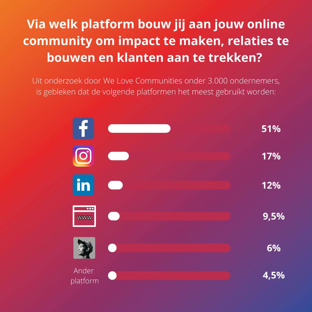Meest populaire platforms om een community te bouwen