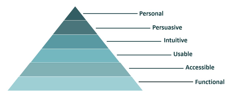 Conversie-optimalisatie piramide