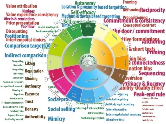 wheel of persuasion