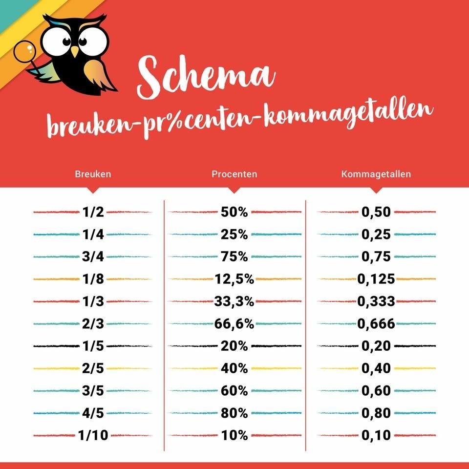 schema breuken en procenten