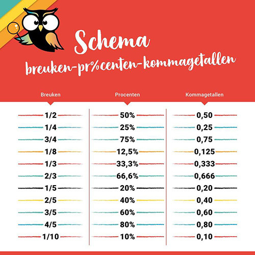 schema breuken procenten kommagetallen