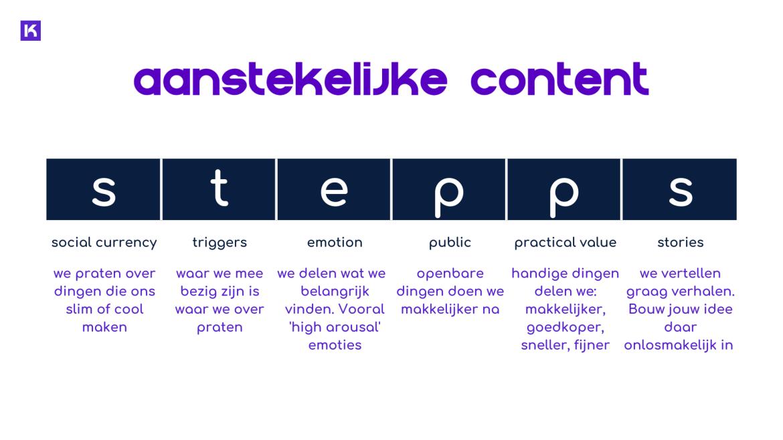 STEPPS: 6 factoren voor aanstekelijke content