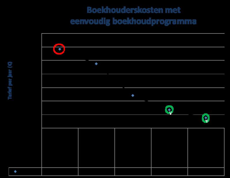 Eenvoudig boekhoudprogramma zzp reduceert drastisch boekhouder kosten