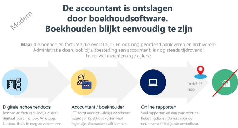 Modern zelf boekhouden met online boekhoudprogramma